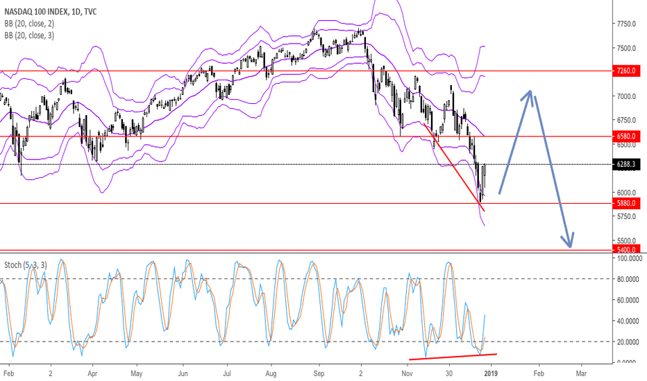 NDX: Some breath before go more lower