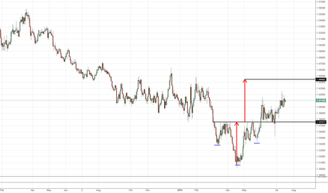 EURCAD: EURCAD Inverse Head & Shoulders