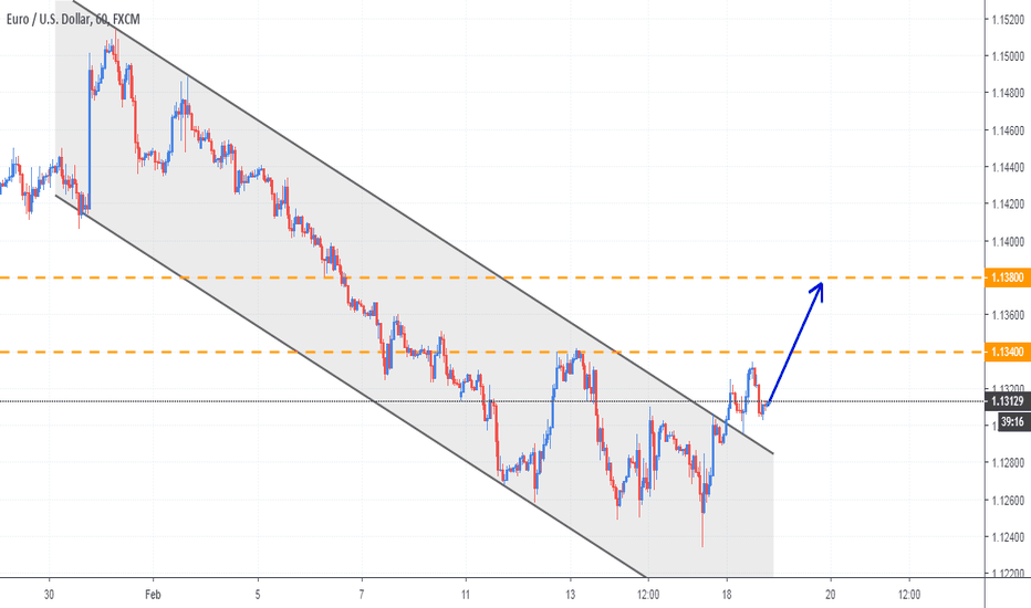 EURUSD: EURUSD breaks out of descending channel