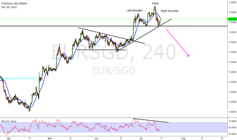 EURSGD: Eur Sgd  possible SHS forming
