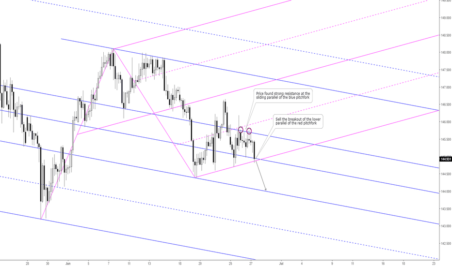 GBPJPY: GBPJPY: Sell Opportunity