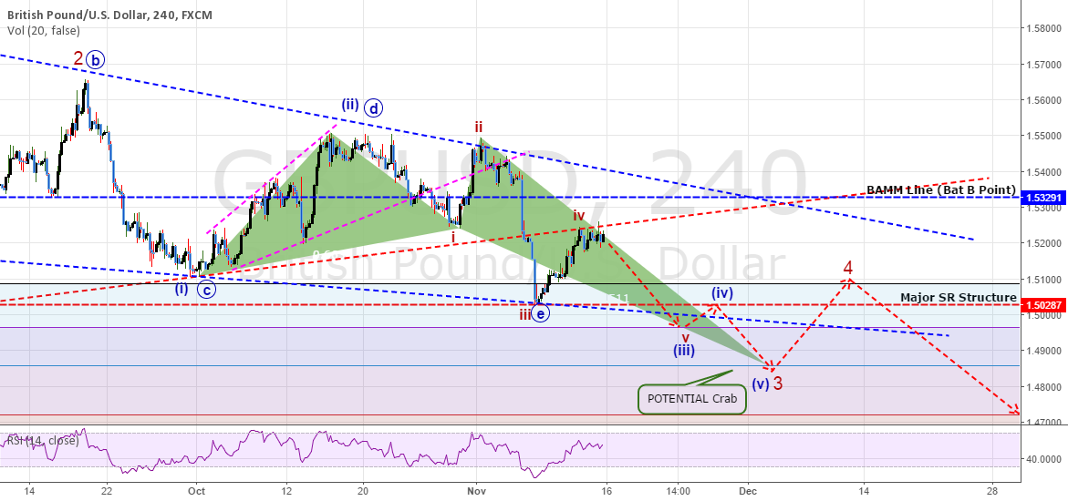 FULL ANALYSIS: GBPUSD - Still Heading Lower In A Wave (iii)