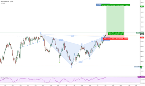 USOIL: WTI Crude Long ... breakout confirmed