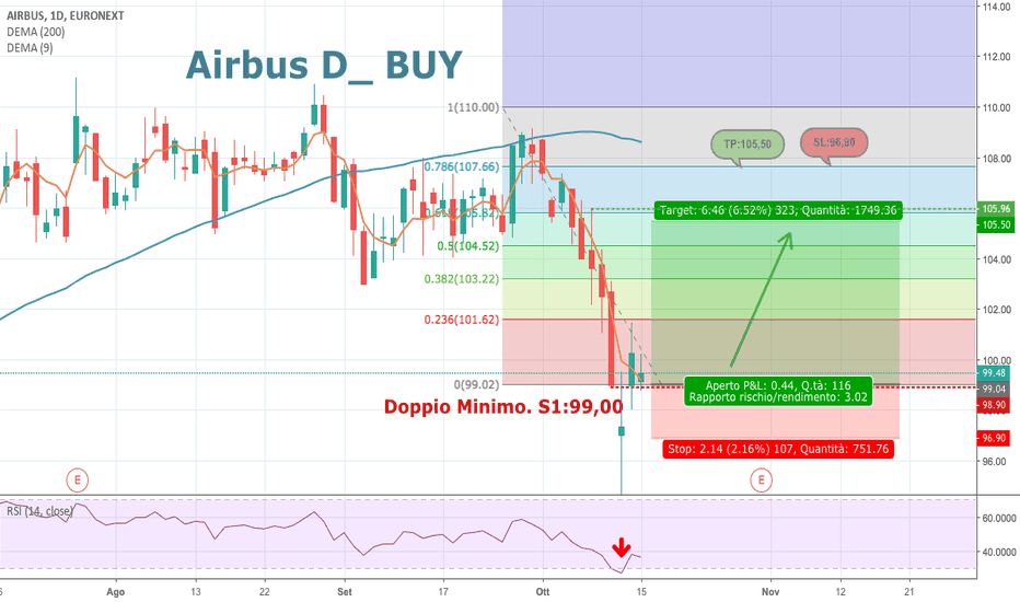 AIR: Airbus_ BUY