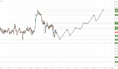 GER30: Path ahead for the #DAX