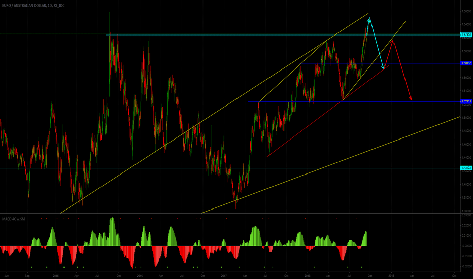 EURAUD: EURAUD possible road map one more up, later wait for big fall