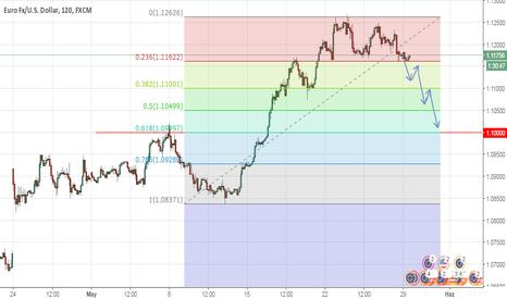 EURUSD: EURUSD - Euro Dolar'da yön arayışı !