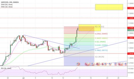 GBPUSD: Cable H4