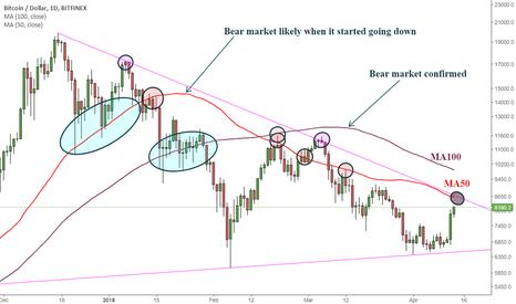 BTCUSD: How to spot bear market. Live example.