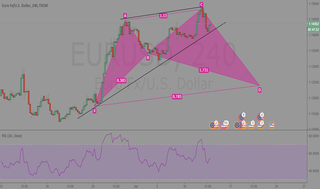 EURUSD: EURUSD 240  Potential Cypher Pattern