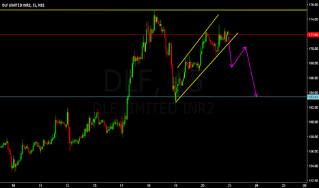 DLF: short term trade setup