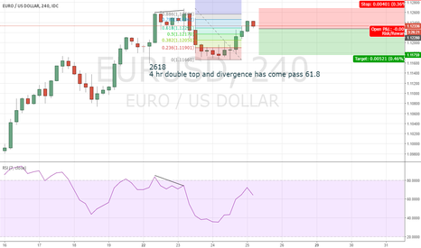 EURUSD: eurusd 2618 trade set up short