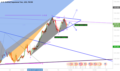 USDJPY: USDJPY BEARISH DRAGON