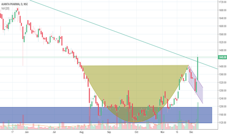 AJANTPHARM: Ajanta Pharma on fire - Clear bullish reversal