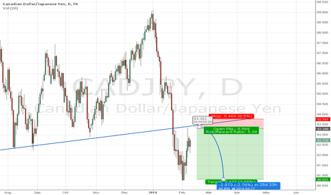 CADJPY: CADJPY retest of former support trendline