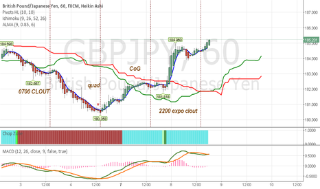 GBPJPY: Step Functions