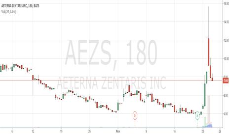 AEZS: Short Sell AEZS