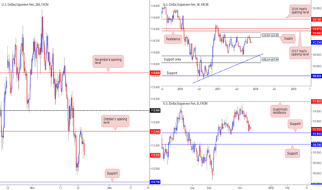 USDJPY: Flat on the USD/JPY - anyone seeing different?