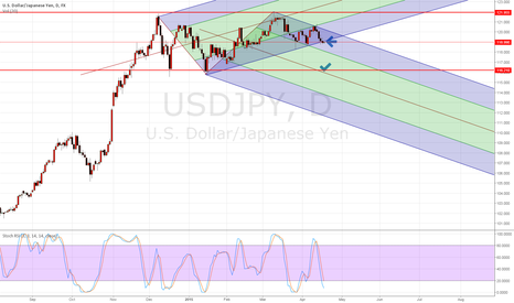 USDJPY: Channel Break Out