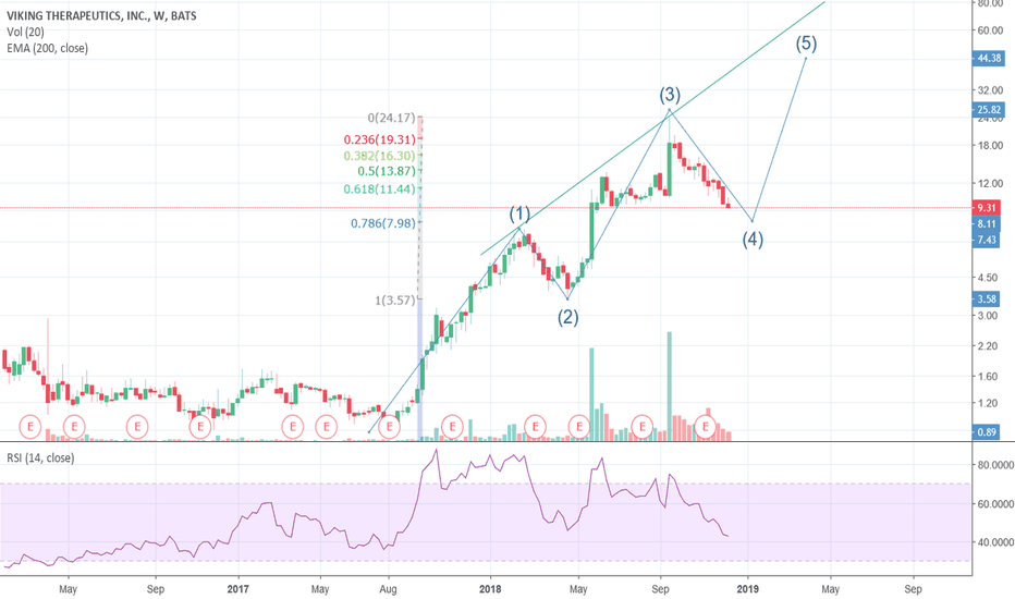 VKTX: VKTX - Consolidating for a nice move up?