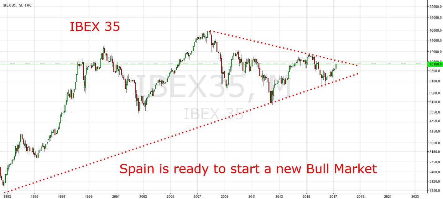 Spain´s IBEX 35 Ready To Start A New Longterm Bull Market