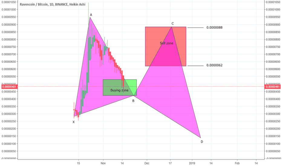 RVNBTC: RVN sell off invalidated the previous BAT now forming Gartley