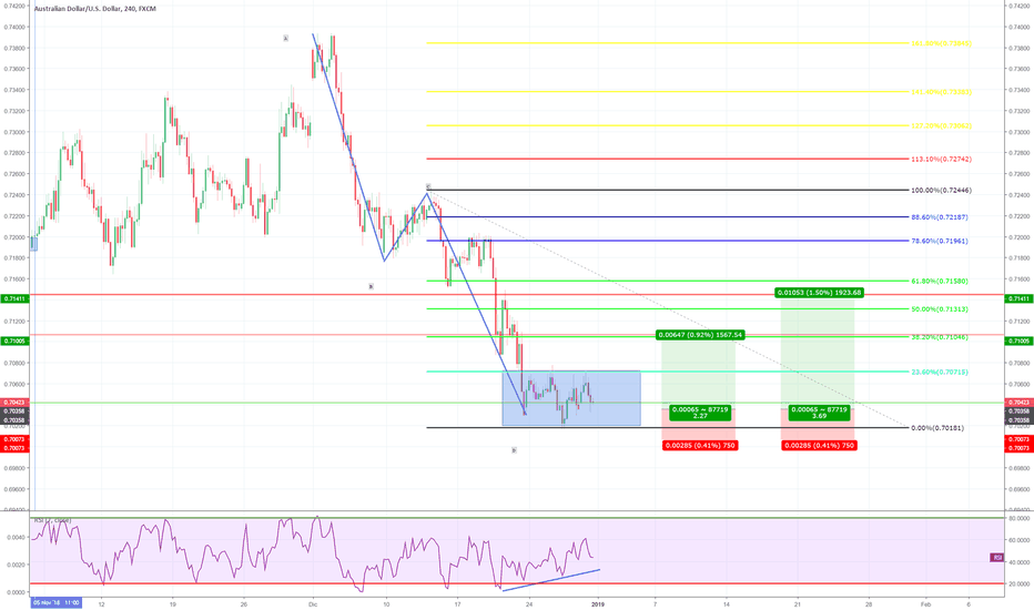AUDUSD: AUD/USD ABCD PATTERN + SUPPORTO