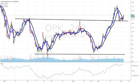 OPK: $OPK breakout
