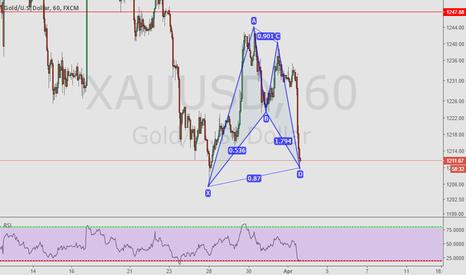 XAUUSD: Gold Bat