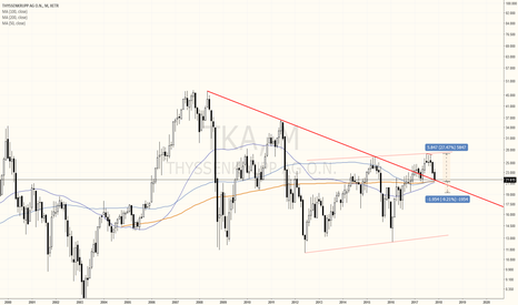 TKA: Monthly big picture long on ThyssenKrupp
