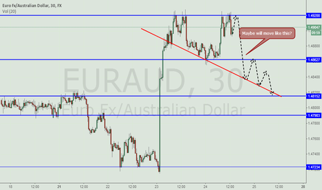 EURAUD: EUR/AUD - Maybe will move like this? (30 minutes chart)