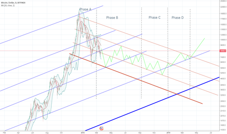 BTCUSD: Wyckoff accumulation and Phases