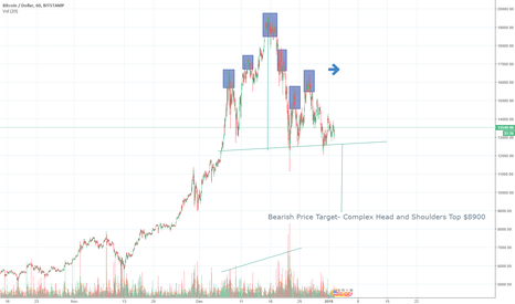 BTCUSD: BTC 1 hr complex head and shoulders top with price target $8900