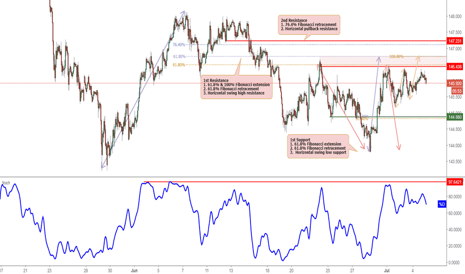 GBPJPY: GBPJPY Tested Resistance, Potential Drop!