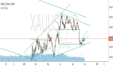 XAUUSD: Stuck in a rising channel