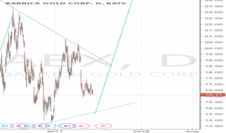 ABX: Barrick Gold long on triangle