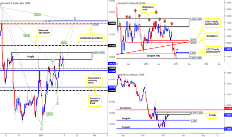EURUSD: Our thought son the EUR this week...