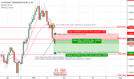 USDCAD: USD/CAD Daily Chart Analysis - Short