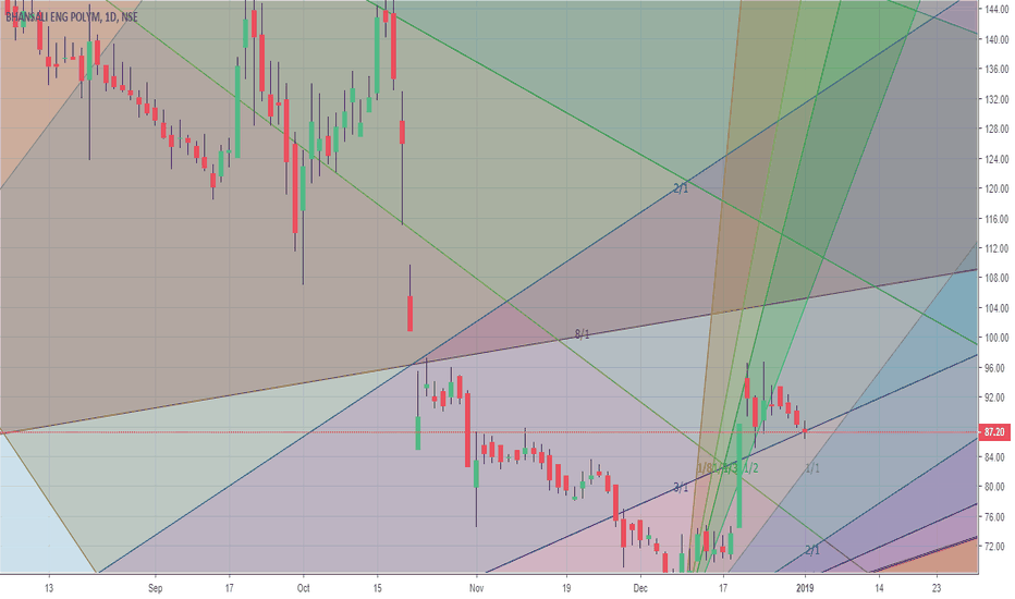 BEPL: Just a tad below the support