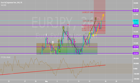 EURJPY: Closed Out Longs Here In The 136.49 Area