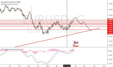EURUSD: Yükseliş trendinin sonuna yaklaşıyoruz
