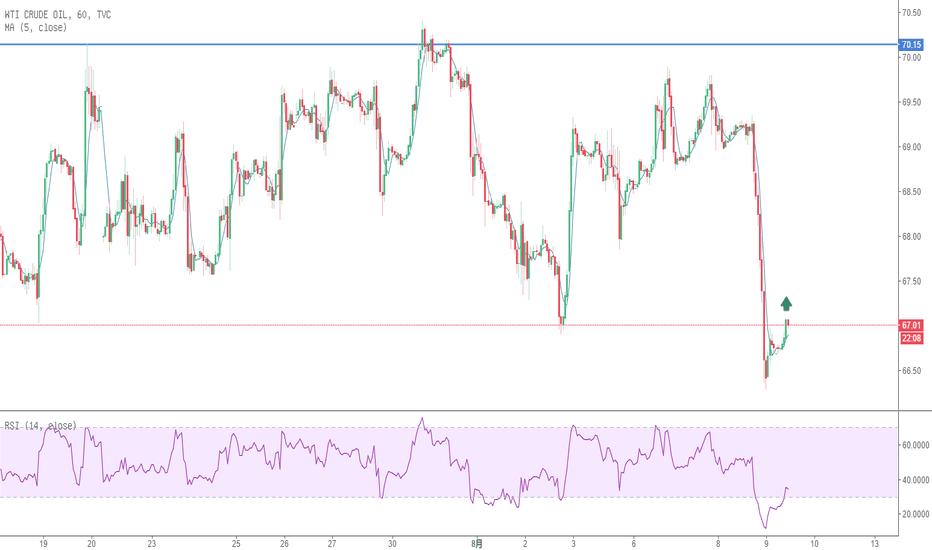 USOIL: USoil   目前价格正在试探前阻力位