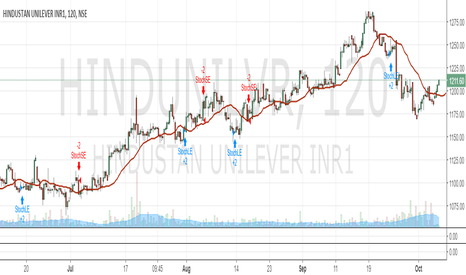 HINDUNILVR: buy HUL for target of 1300 plus