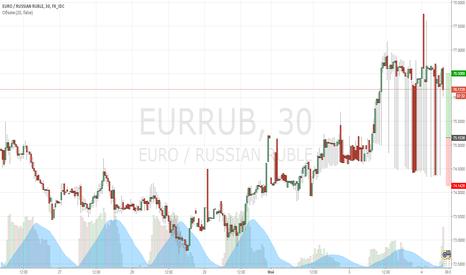 EURRUB: EURRUB торговля в диапазоне