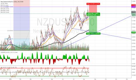 NZDUSD: Short #NZDUSD