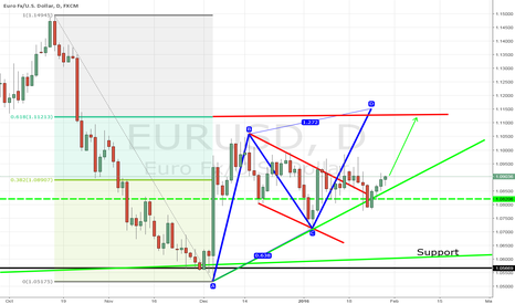 EURUSD: EUR/USD counter-trend