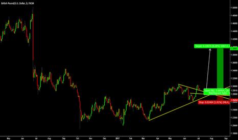 GBPUSD: GBP/USD - Daily Chart