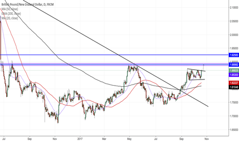 GBPNZD: GBPNZD DAILY