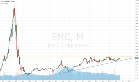 Emc Stock Price And Chart Tradingview