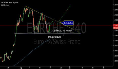 EURCHF: Wait for the breakout, corrective structure- EURCHF